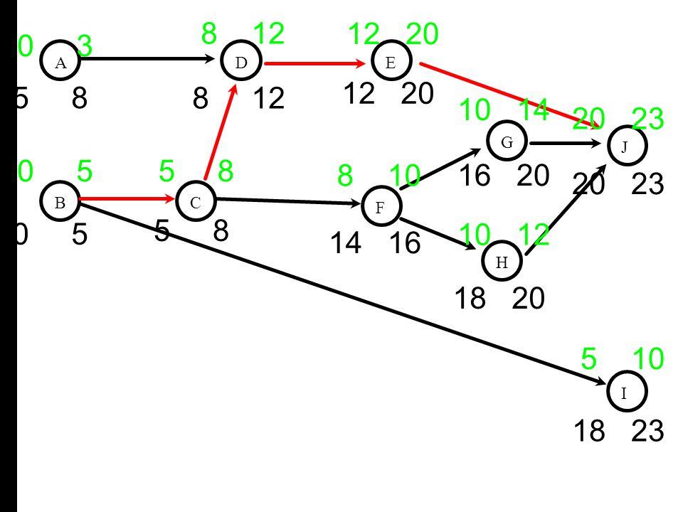 8 12 12 20. 0 3. A. D. E. 12 20. 5 8. 8 12. 10 14. 20 23. G. J. 0 5.