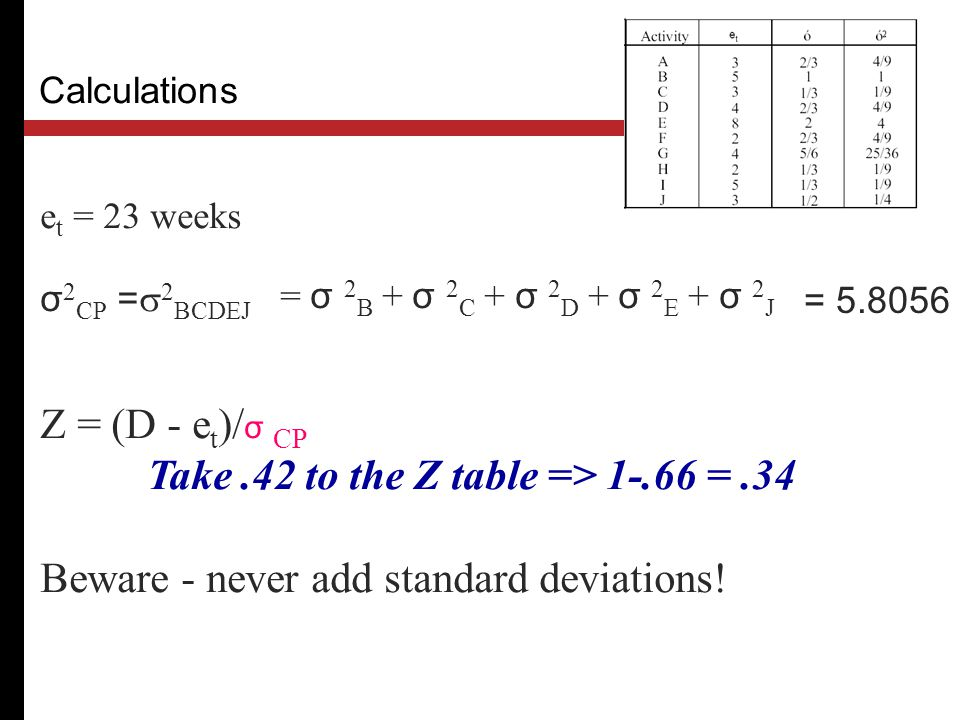 Take .42 to the Z table => 1-.66 = .34