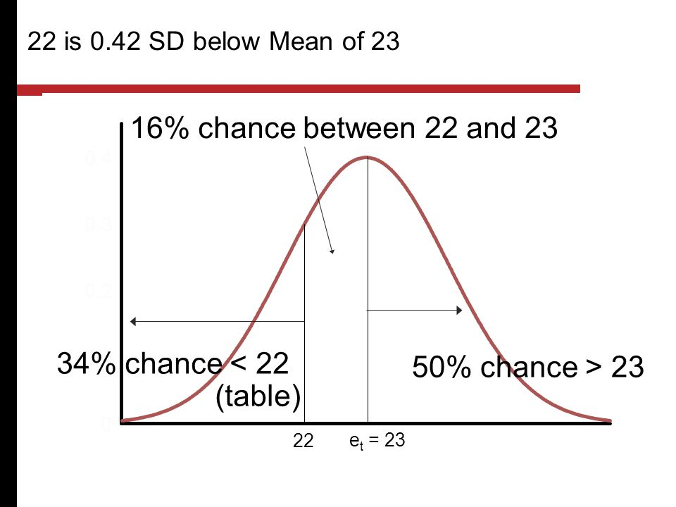 16% chance between 22 and 23 34% chance < 22 (table)