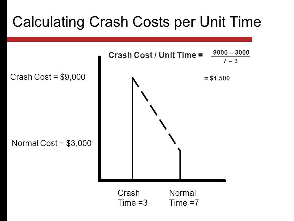 Calculating Crash Costs per Unit Time