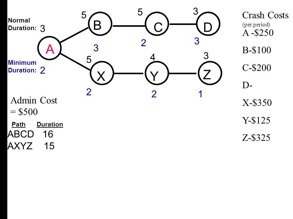 A B C D X Y Z 3 3 2 4 5 5 Crash Costs A -$250 B-$100 C-$200 D- X-$350
