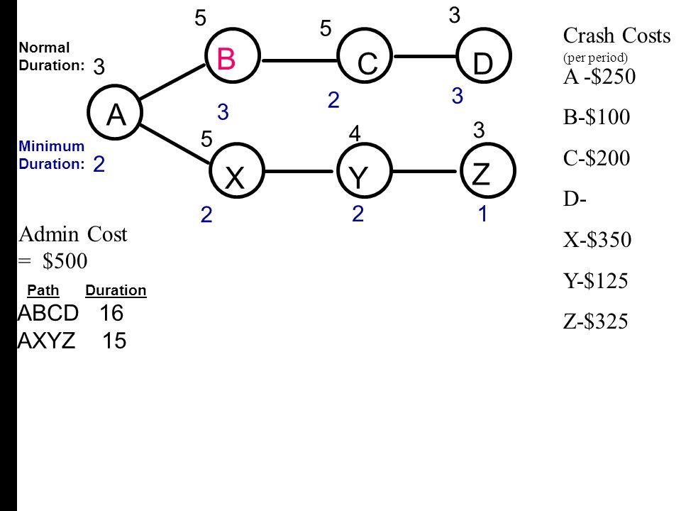 A B C D X Y Z 5 3 3 2 4 5 Crash Costs A -$250 B-$100 C-$200 D- X-$350