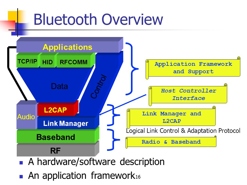 Application Framework and Support Host Controller Interface