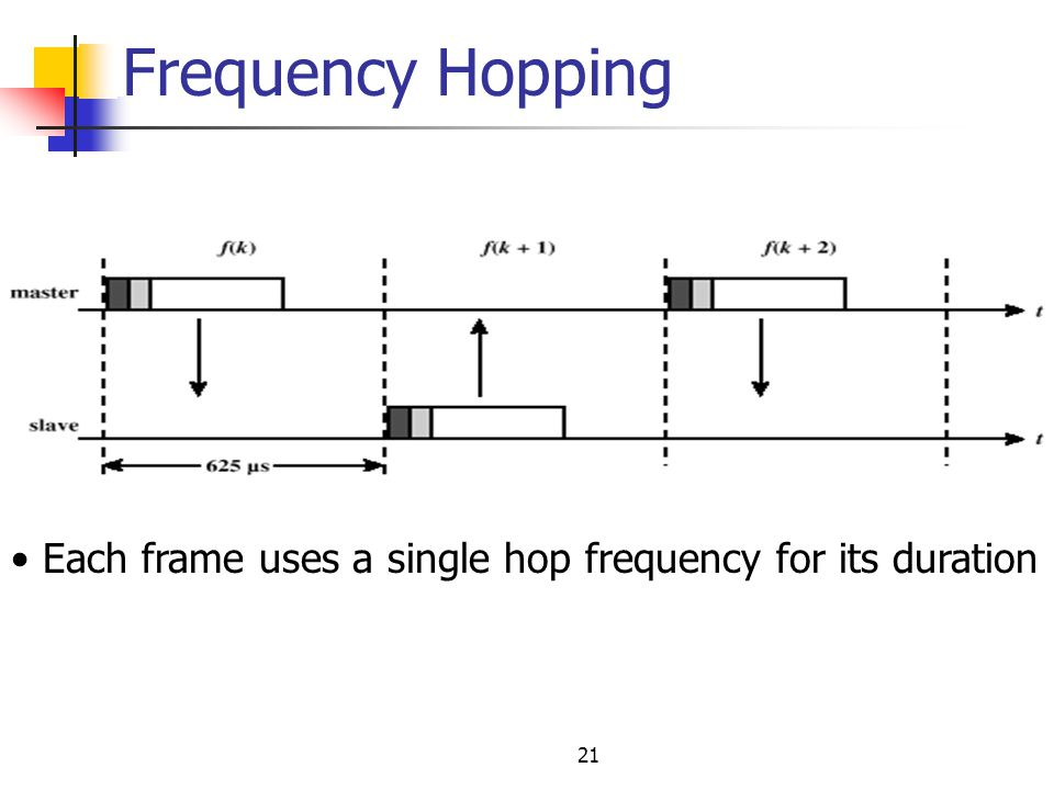 Frequency Hopping Each frame uses a single hop frequency for its duration 21