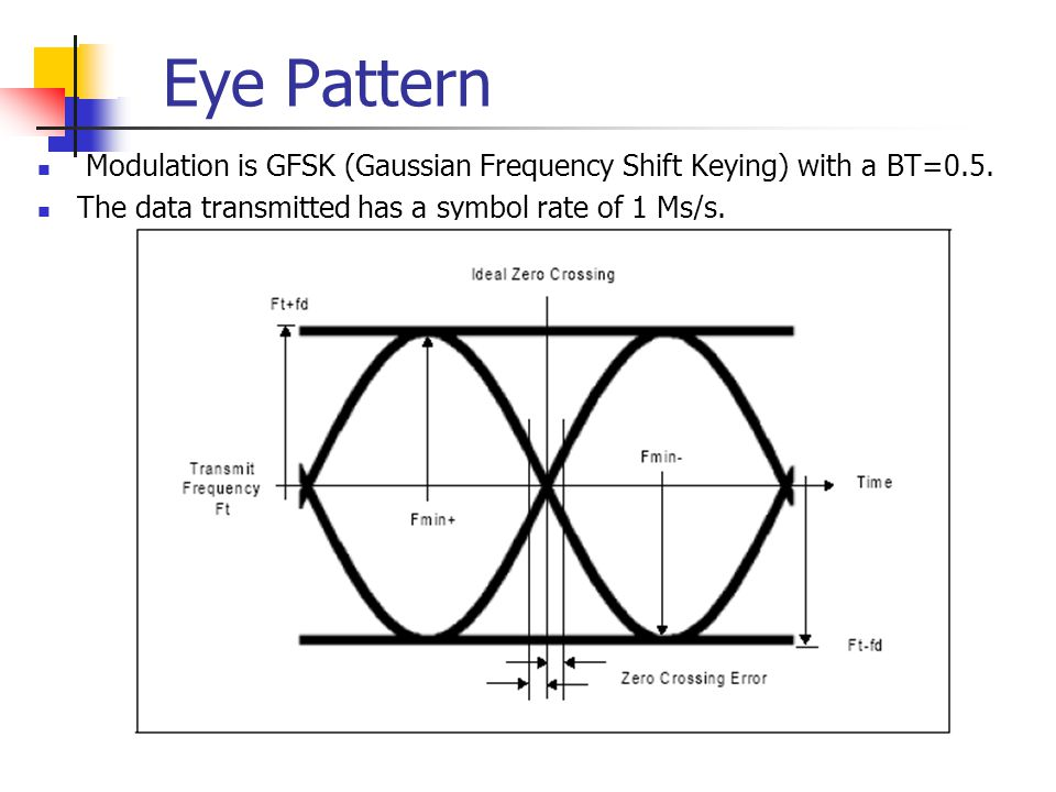Eye Pattern Modulation is GFSK (Gaussian Frequency Shift Keying) with a BT=0.5. The data transmitted has a symbol rate of 1 Ms/s.