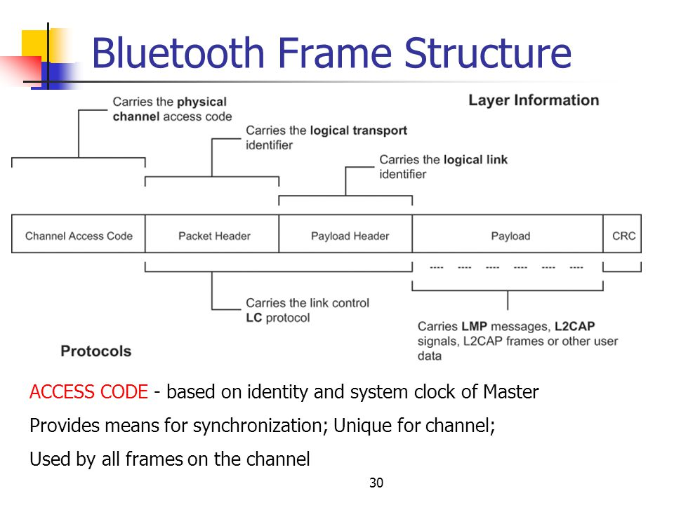 bluetooth frame structure