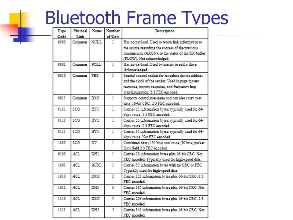 37 bluetooth frame types 37