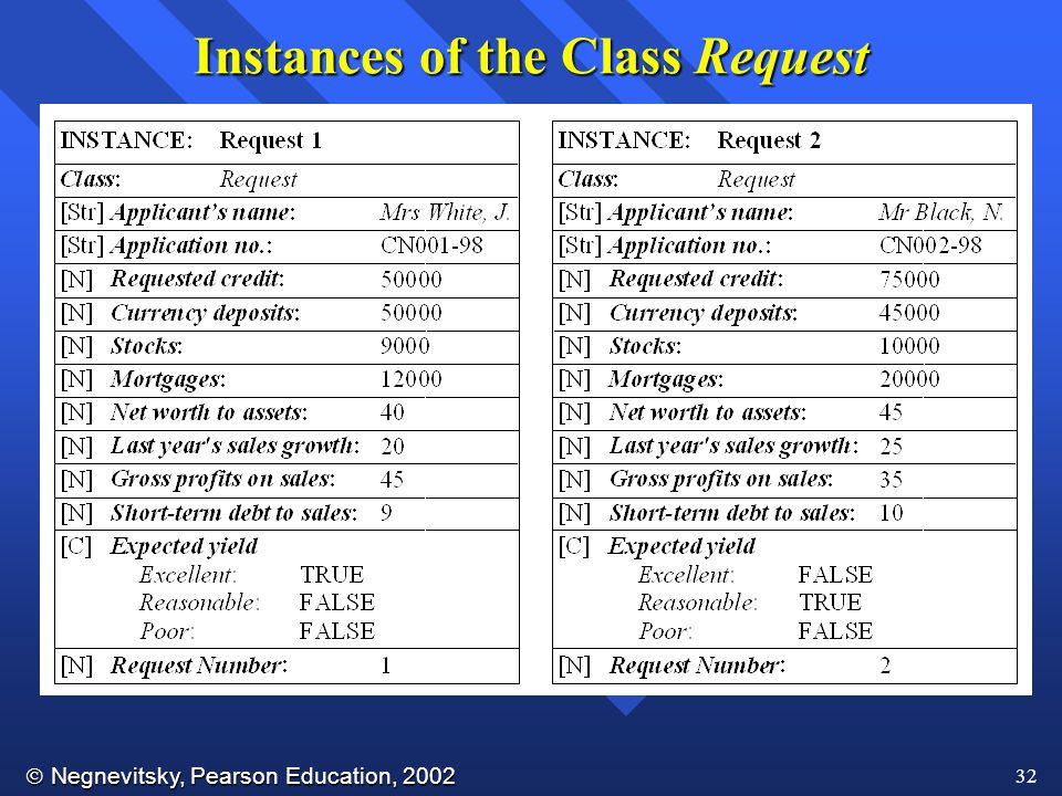 Instances of the Class Request
