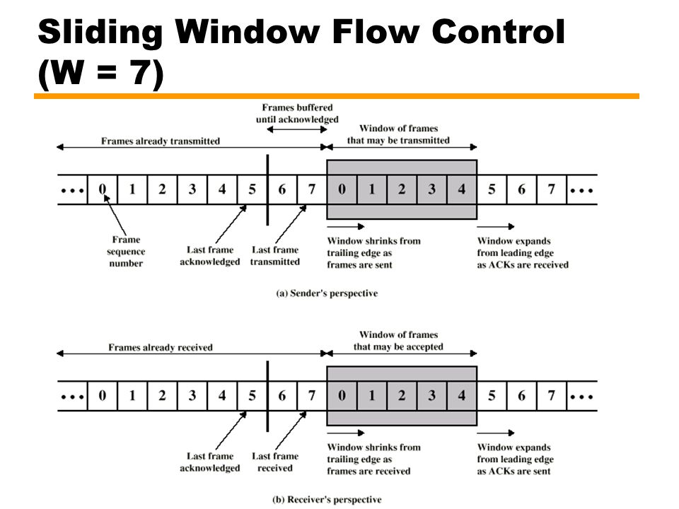Sliding Window Flow Control (W = 7)
