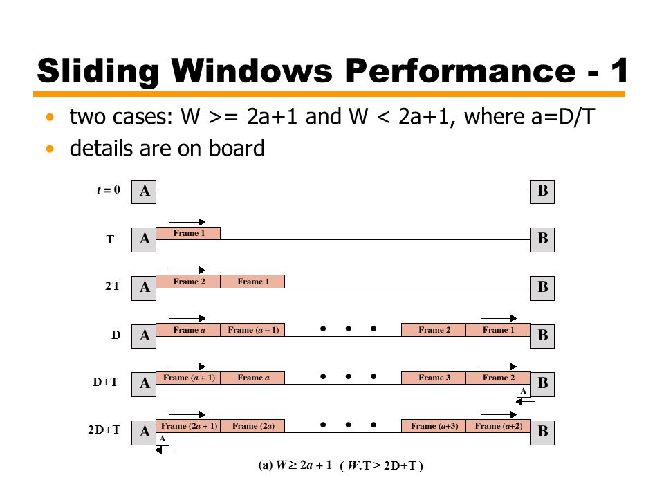 Sliding Windows Performance - 1