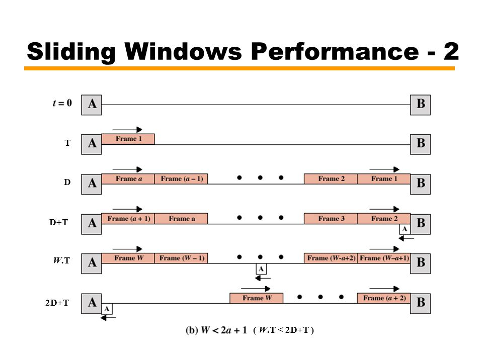 Sliding Windows Performance - 2