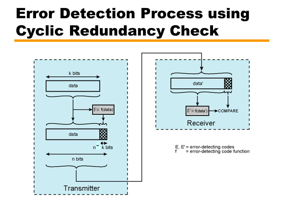 Error Detection Process using Cyclic Redundancy Check