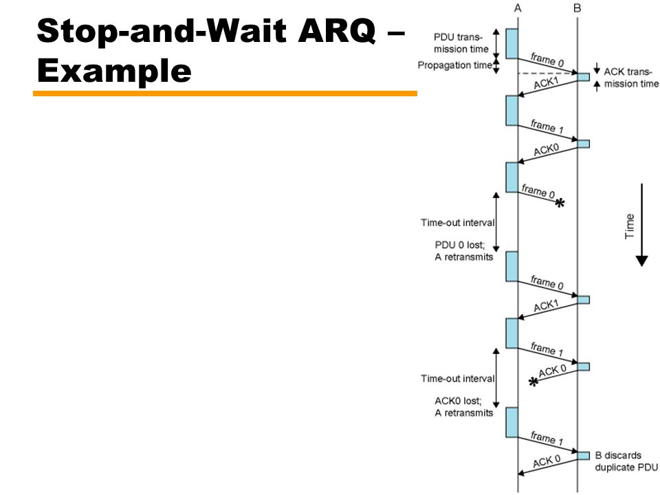Stop-and-Wait ARQ – Example