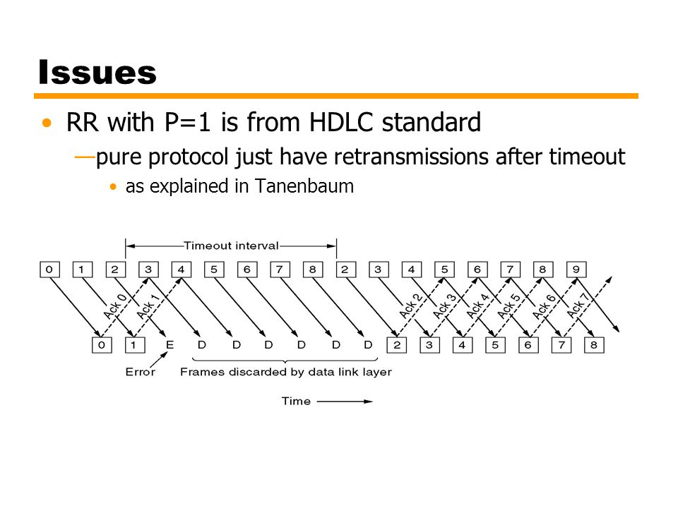 Issues RR with P=1 is from HDLC standard