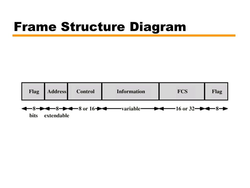 Frame Structure Diagram