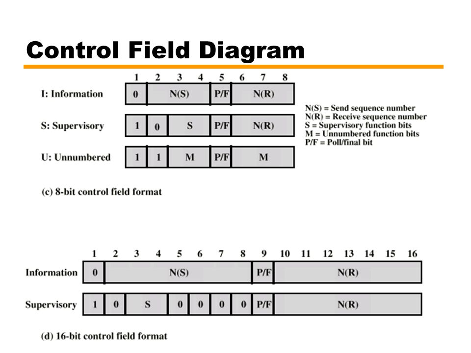 Control Field Diagram