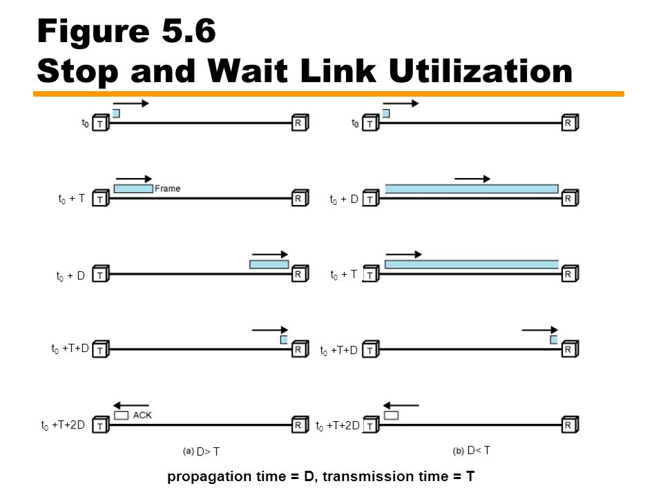 Figure 5.6 Stop and Wait Link Utilization