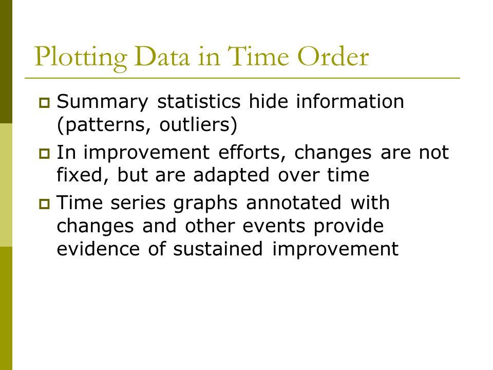 Plotting Data in Time Order