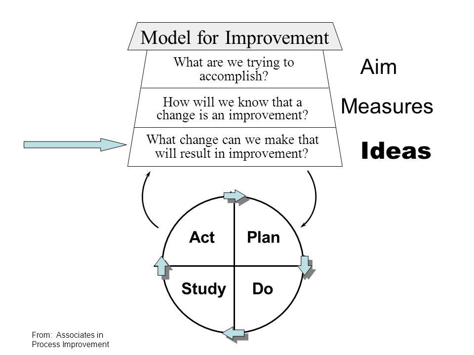 Ideas Aim Measures Model for Improvement Act Plan Study Do Act Plan