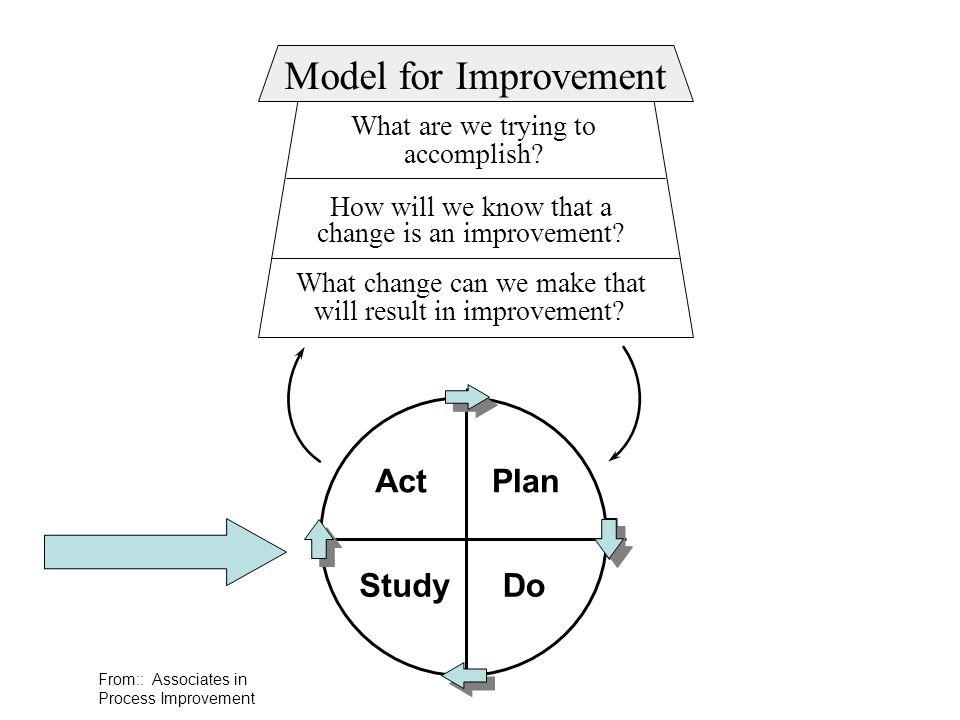 Model for Improvement Act Plan Study Do Act Plan Study Do