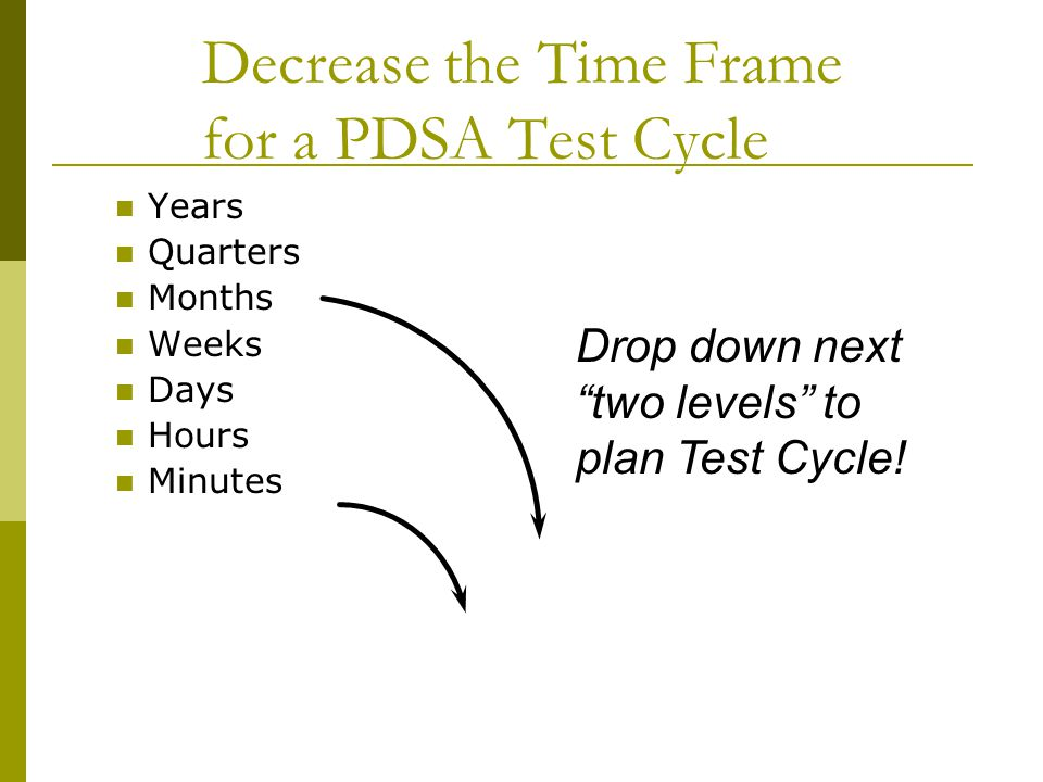 Decrease the Time Frame for a PDSA Test Cycle