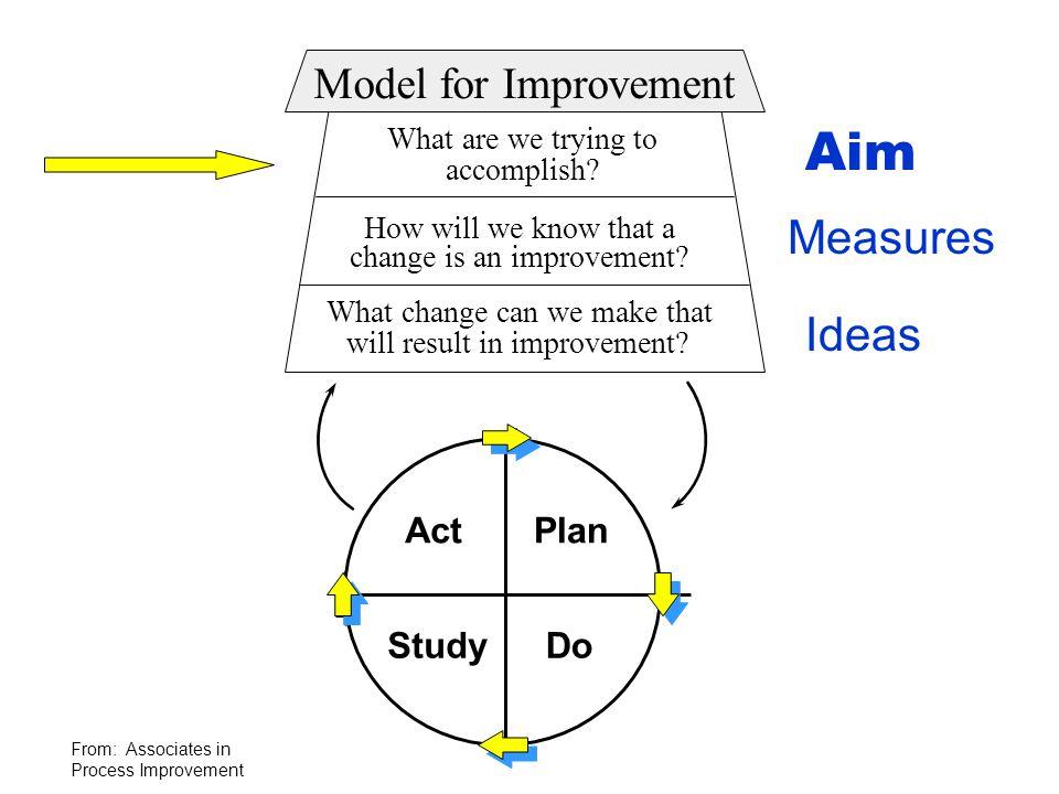 Aim Measures Ideas Model for Improvement Act Plan Study Do Act Plan