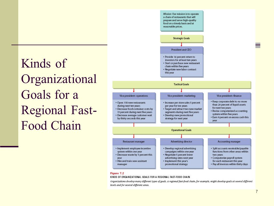 Kinds of Organizational Goals for a Regional Fast-Food Chain