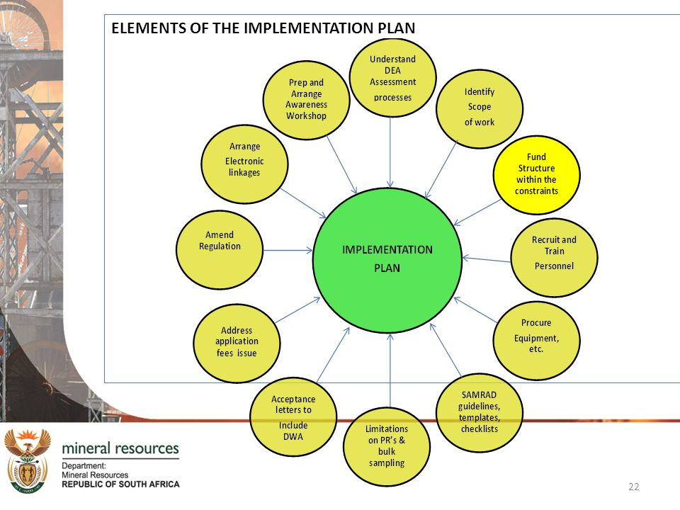 ELEMENTS OF THE IMPLEMENTATION PLAN