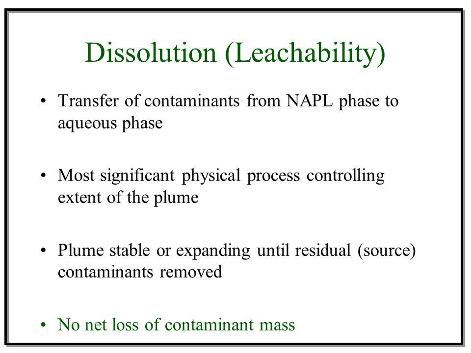 Dissolution (Leachability)