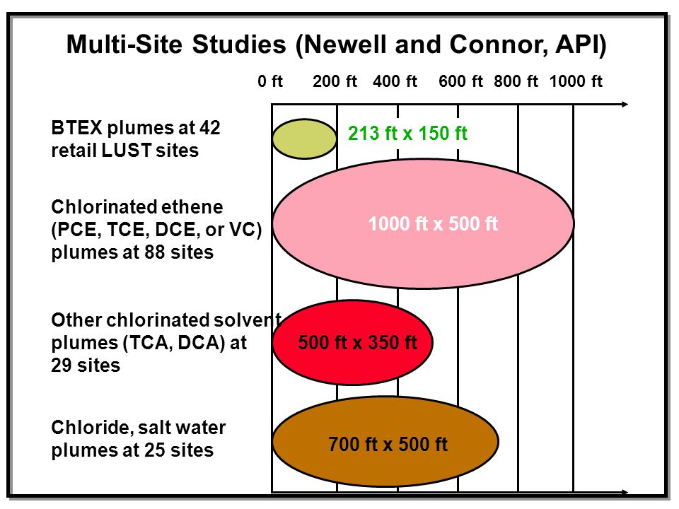 Multi-Site Studies (Newell and Connor, API)