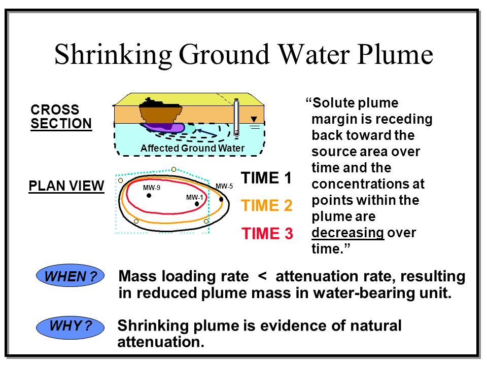Shrinking Ground Water Plume