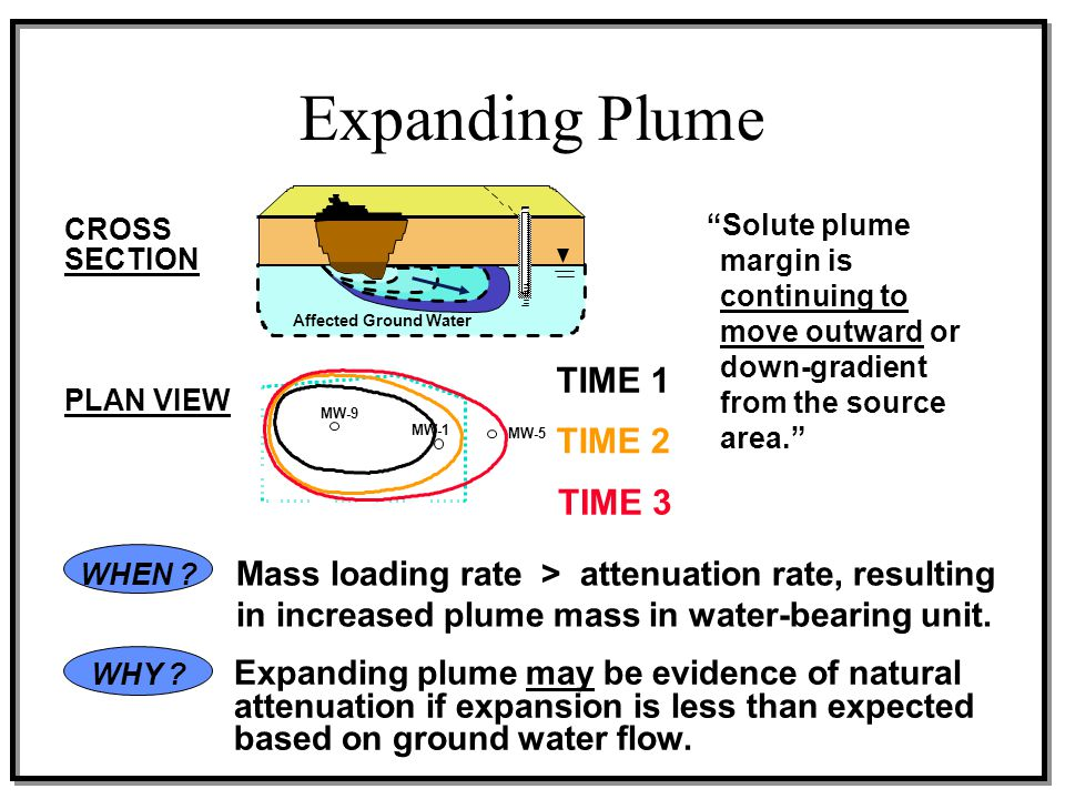Expanding Plume TIME 1 TIME 2 TIME 3