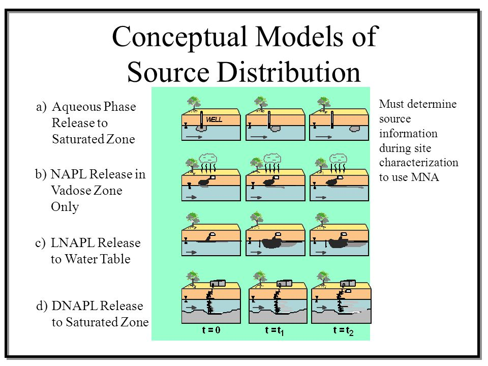 Conceptual Models of Source Distribution