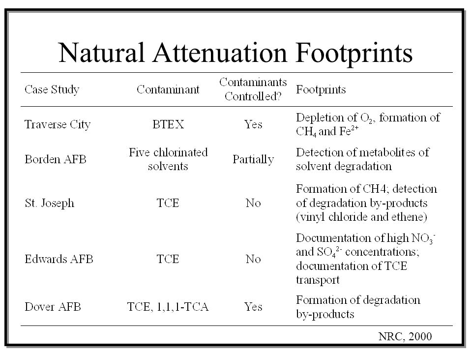 Natural Attenuation Footprints