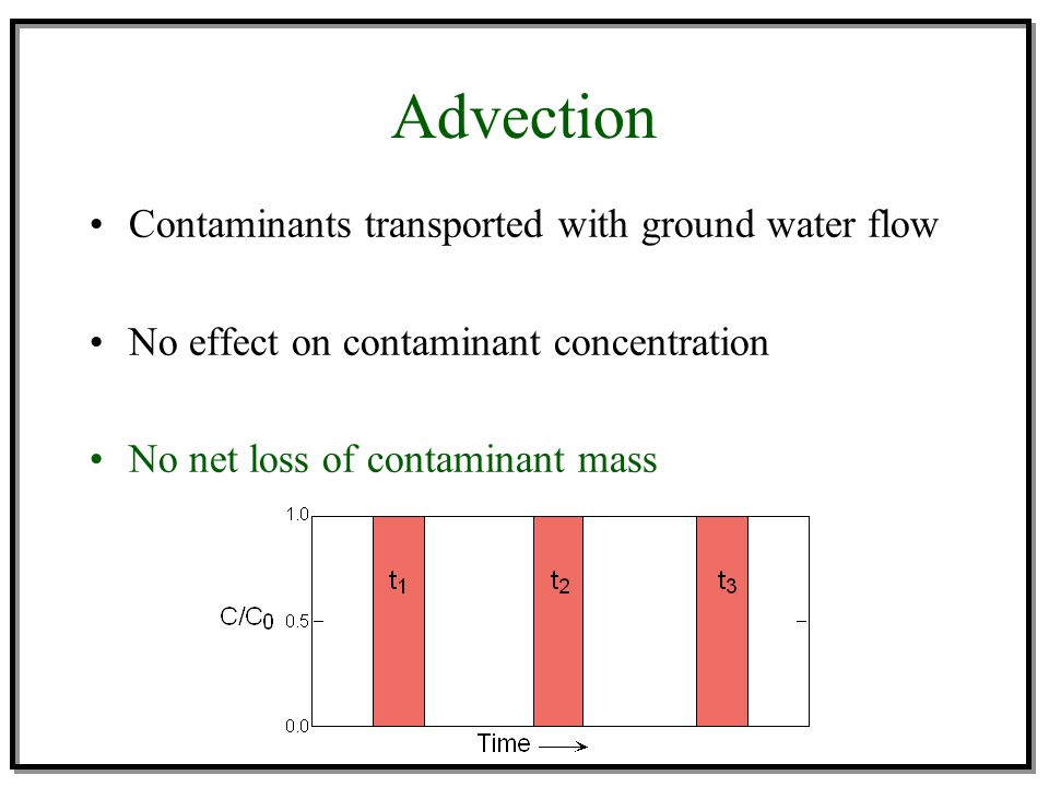 Advection Contaminants transported with ground water flow