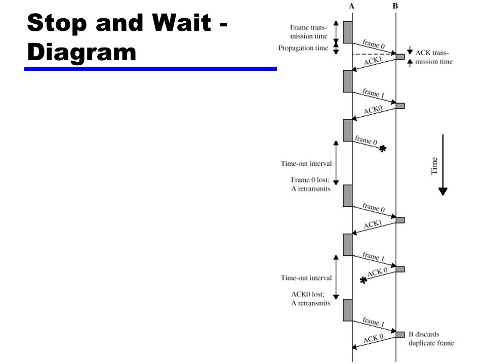 Stop and Wait - Diagram