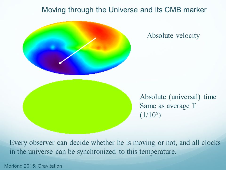Moving through the Universe and its CMB marker