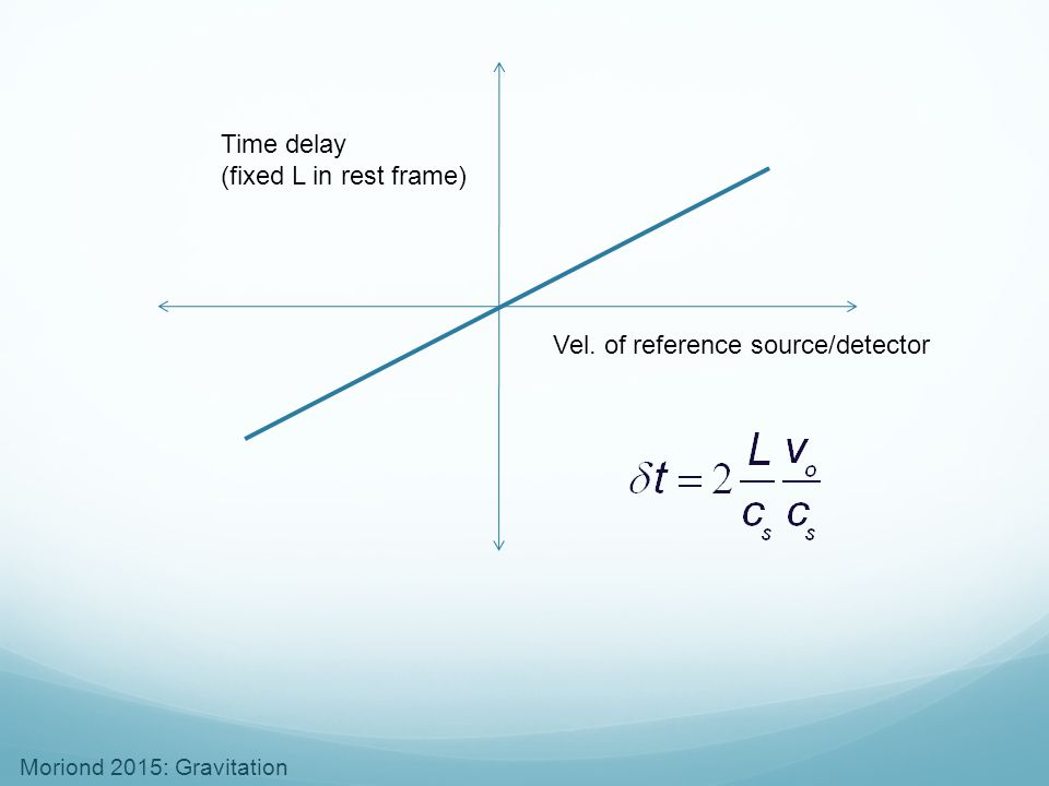 Time delay (fixed L in rest frame) Vel. of reference source/detector