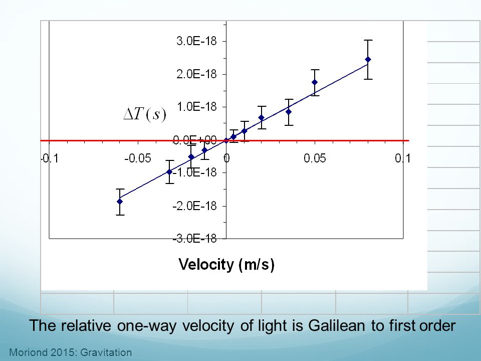The relative one-way velocity of light is Galilean to first order