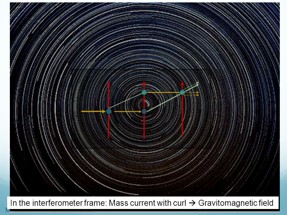 In the interferometer frame: Mass current with curl  Gravitomagnetic field