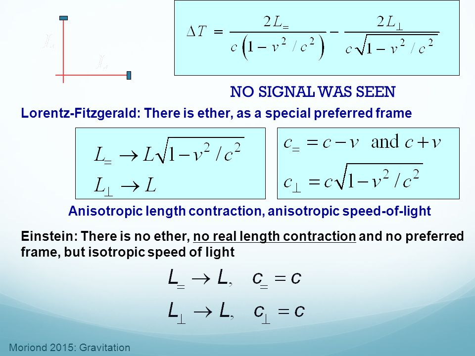 NO SIGNAL WAS SEEN Lorentz-Fitzgerald: There is ether, as a special preferred frame. Anisotropic length contraction, anisotropic speed-of-light.