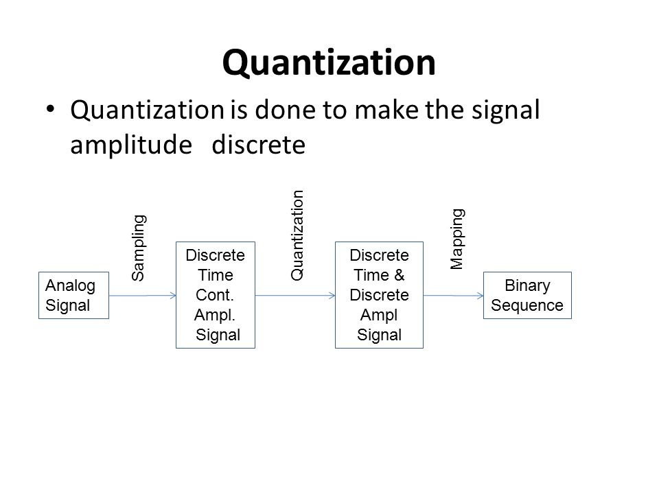 Time & Discrete Ampl Signal
