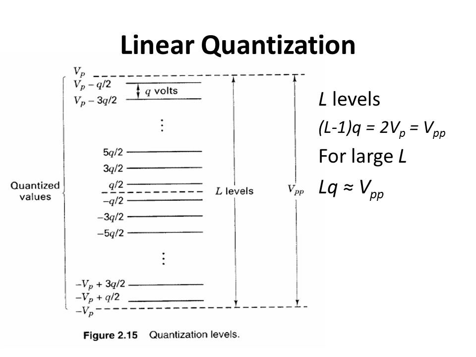 Linear Quantization L levels (L-1)q = 2Vp = Vpp For large L Lq ≈ Vpp