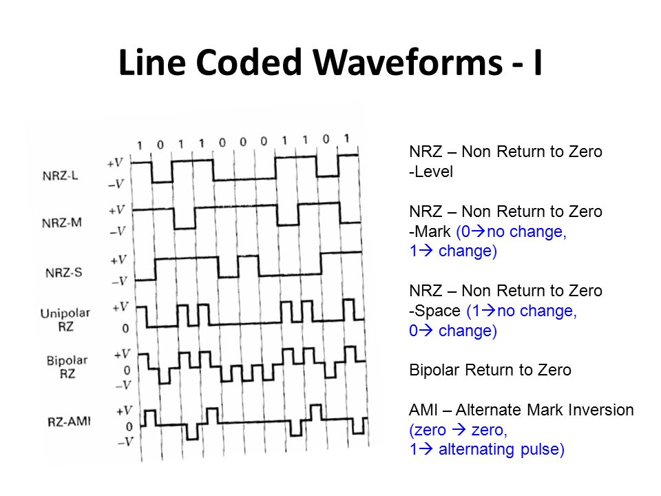 Line Coded Waveforms - I