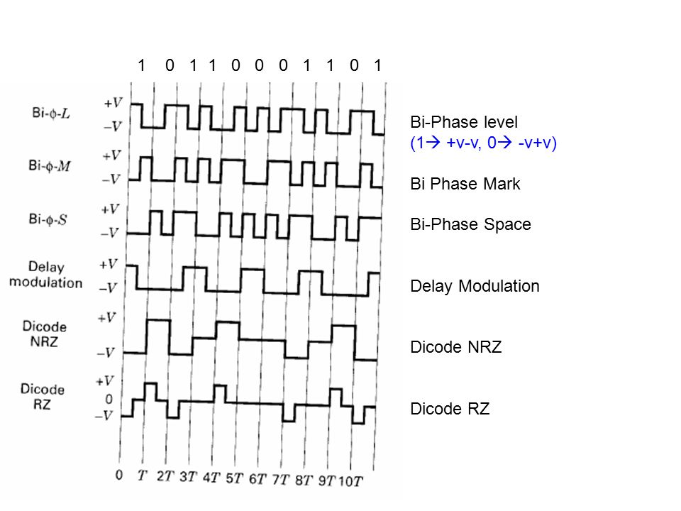 1 0 1 1 0 0 0 1 1 0 1 Bi-Phase level. (1 +v-v, 0 -v+v) Bi Phase Mark. Bi-Phase Space.