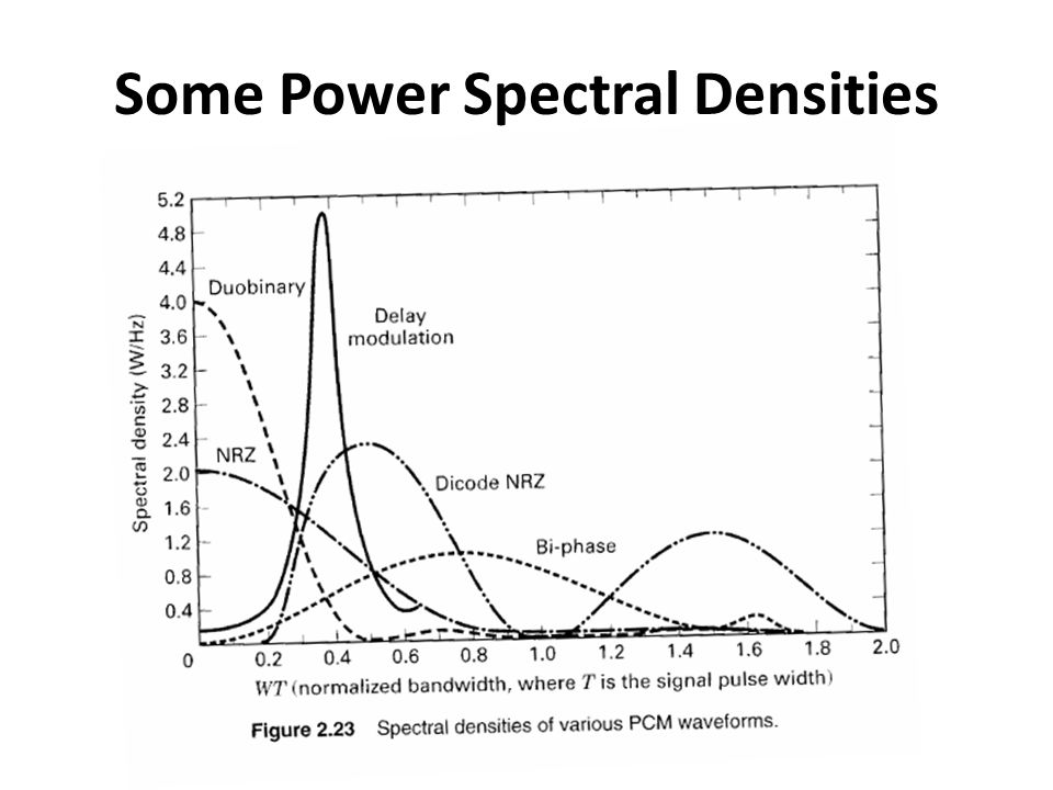 Some Power Spectral Densities
