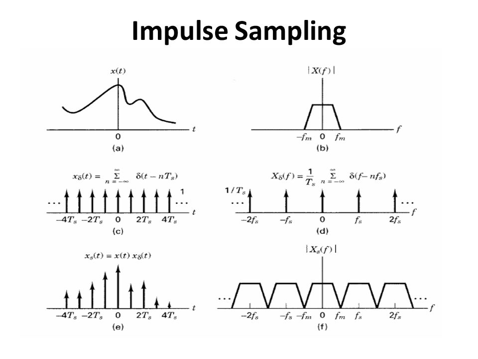 Impulse Sampling