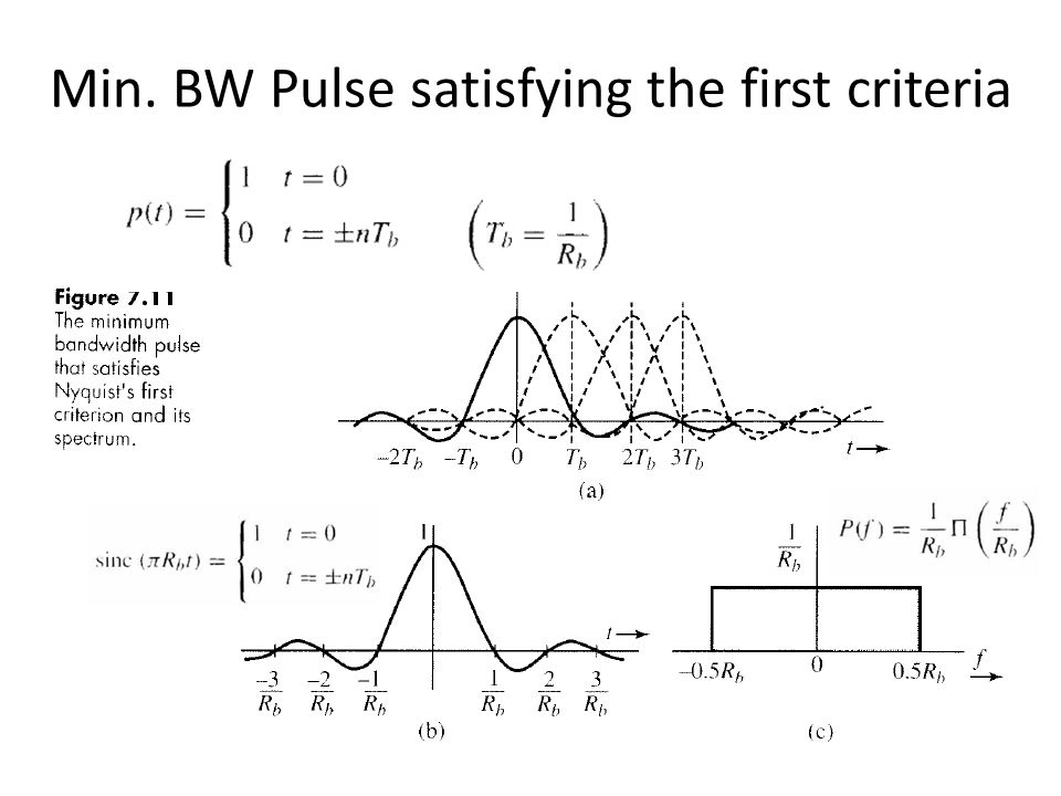 Min. BW Pulse satisfying the first criteria