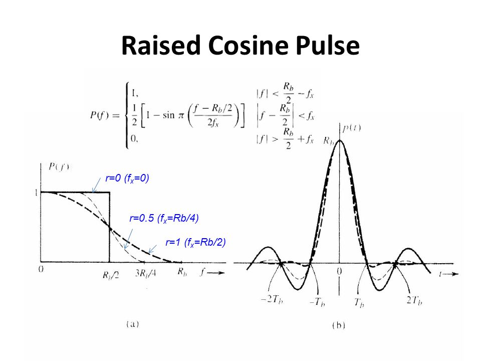 Raised Cosine Pulse r=0 (fx=0) r=0.5 (fx=Rb/4) r=1 (fx=Rb/2)