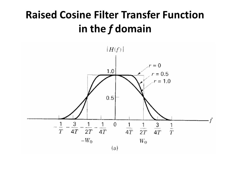 Raised Cosine Filter Transfer Function in the f domain
